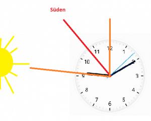 Grafik, wie man die Himmelsrichtung mit einer Uhr ermittelt